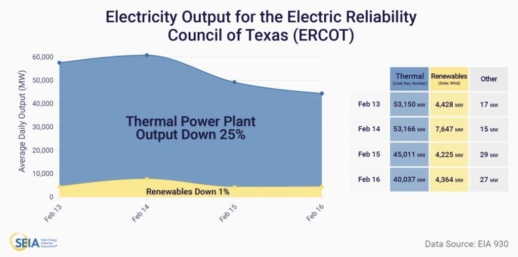 Tesla powerwall texas